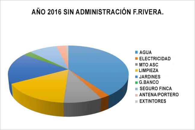 Gráfico 2016 1